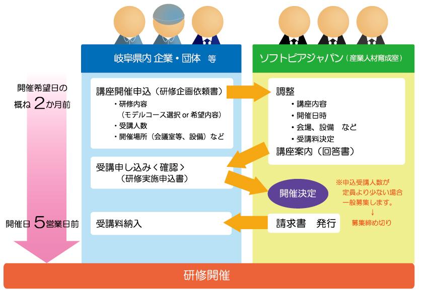 IoT・IT研修(実践編)研修実施の流れ